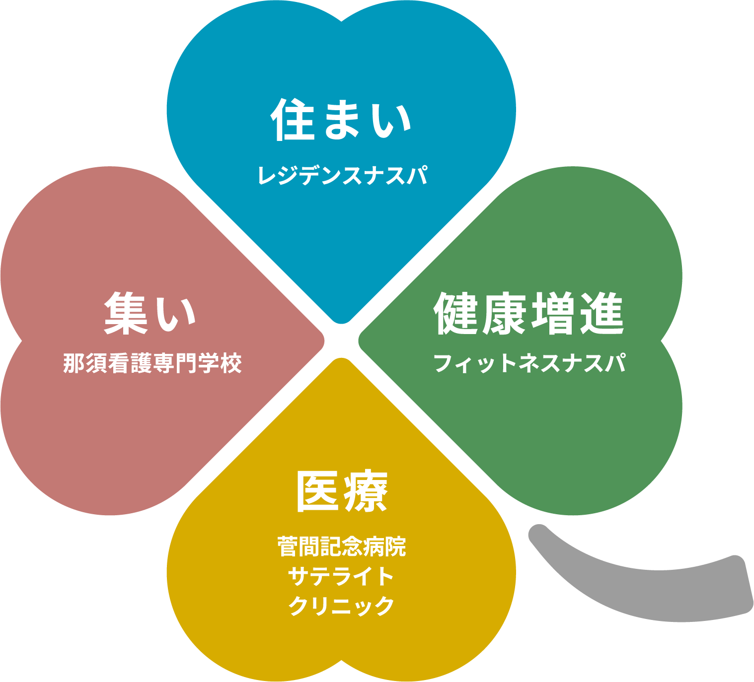 四つの魅力
